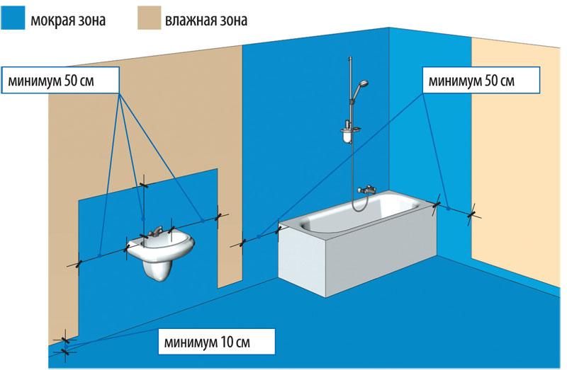 Гидроизоляция пола в ванной комнате.