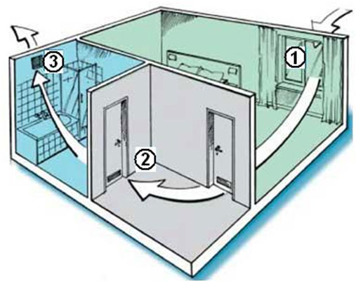 Вентиляция в ванной и туалете: особенности монтажа.